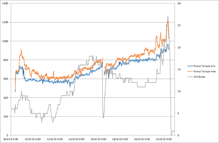 EGL Torque Noise plot